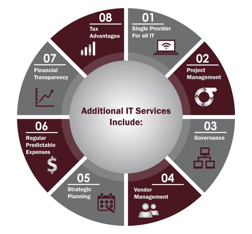 Additional IT Services