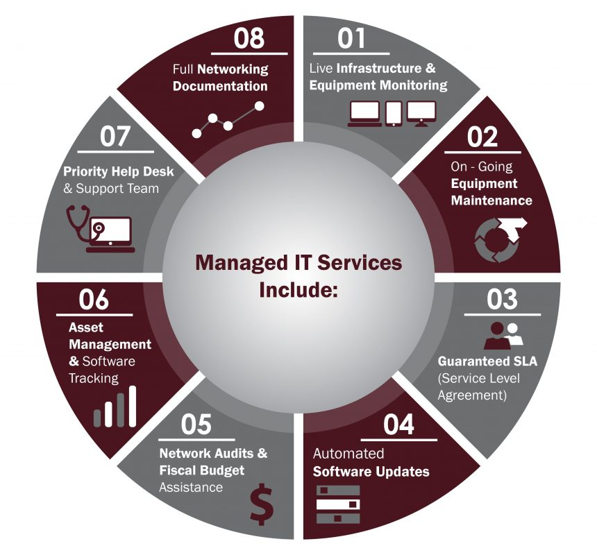 Managed IT Services - Standards I.T.